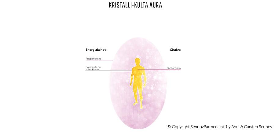 Kristalli-kulta aura