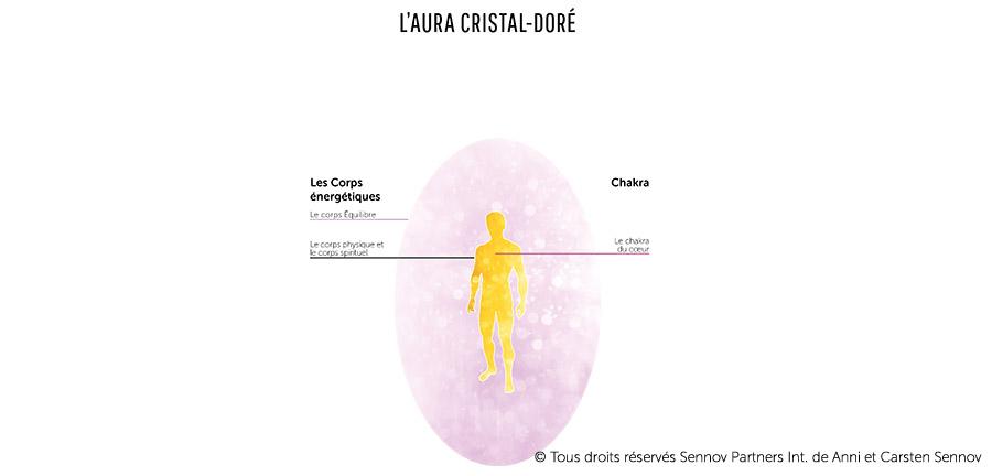 L'aura Cristal-Doré