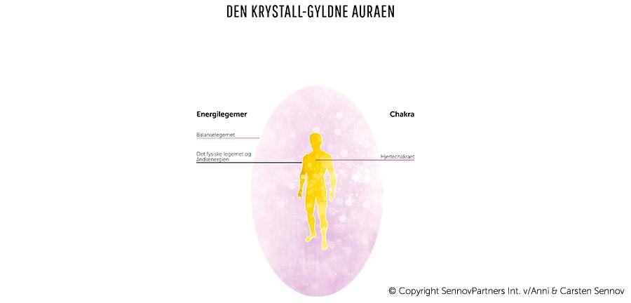 Den krystall-gyldne auraen